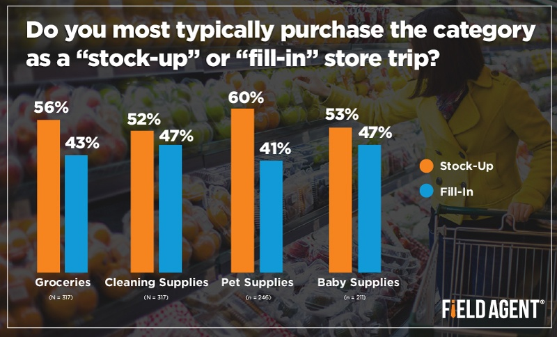 "Do you most typically purchase the category as a ""stock-up"" or 'fill-in"" store trip? [GRAPH]"
