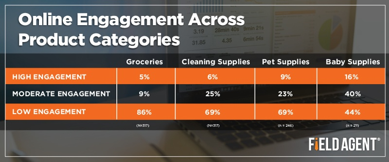 Online Engagement Across Product Categories [CHART]