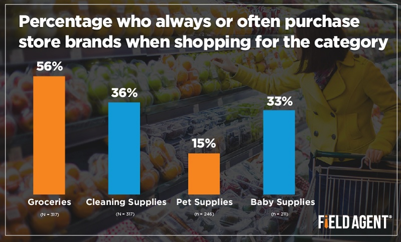 Percentage who always or often purchase store brands when shopping for the category [GRAPH]