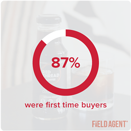 Red Thread Case Study First Time Buyers Graph