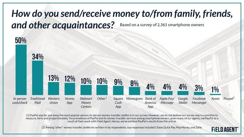 How do you send/receive money
