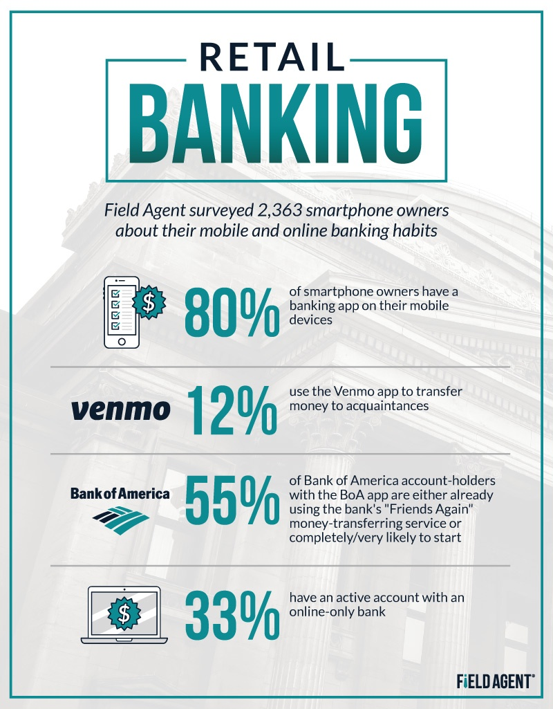 Mobile and Online Banking Habits