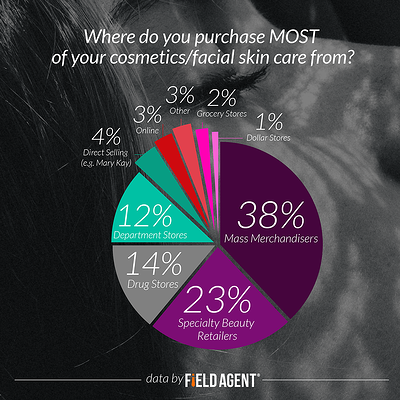 Where do you purchase MOST of your cosmetics/facial skin care from? [CHART]
