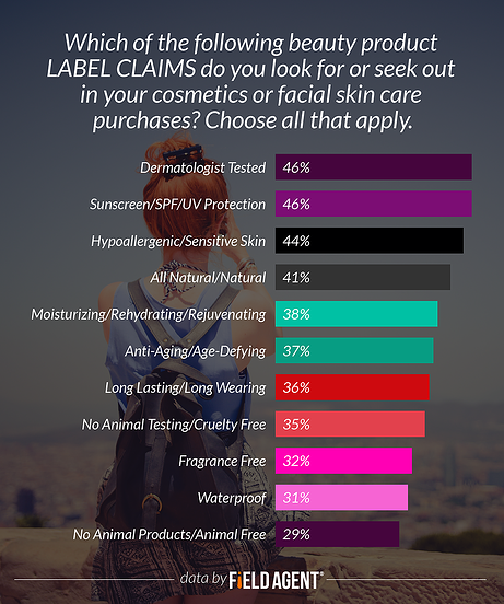 Which of the following beauty product LABEL CLAIMS do you look for or seek out in your cosmetics or facial skin care purchases? [GRAPH]