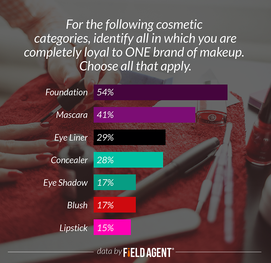 Identify all cosmetic categories in which you are completely loyal to one brand of makeup.