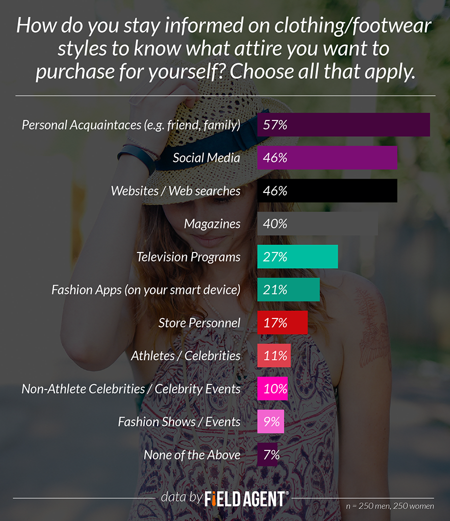 How do you stay informed on clothing/footwear styles to know what attire you want to purchase for yourself? [GRAPHS]
