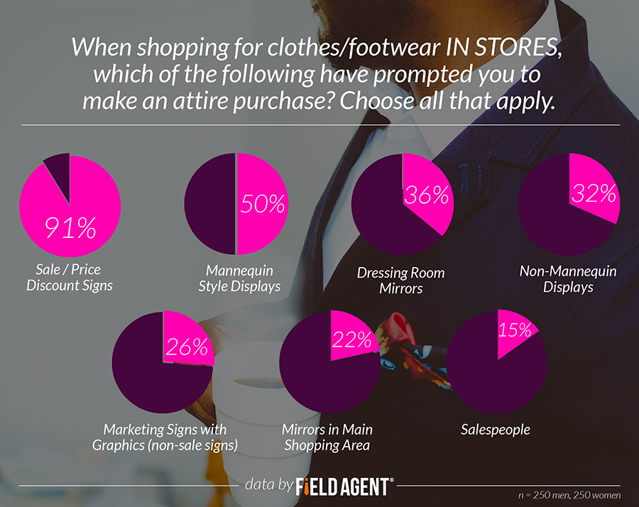 When shopping for clothes/footwear IN STORES, which of the following have prompted you to make an attire purchase? [CHART]