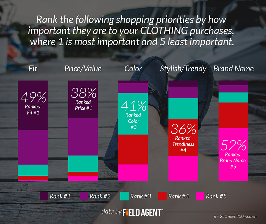 Rank the following shopping priorities by how important they are to your CLOTHING purchases, where 1 is most important and 5 least iimportant. [GRAPH]