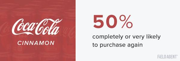 Coca-Cola Repurchase Stats