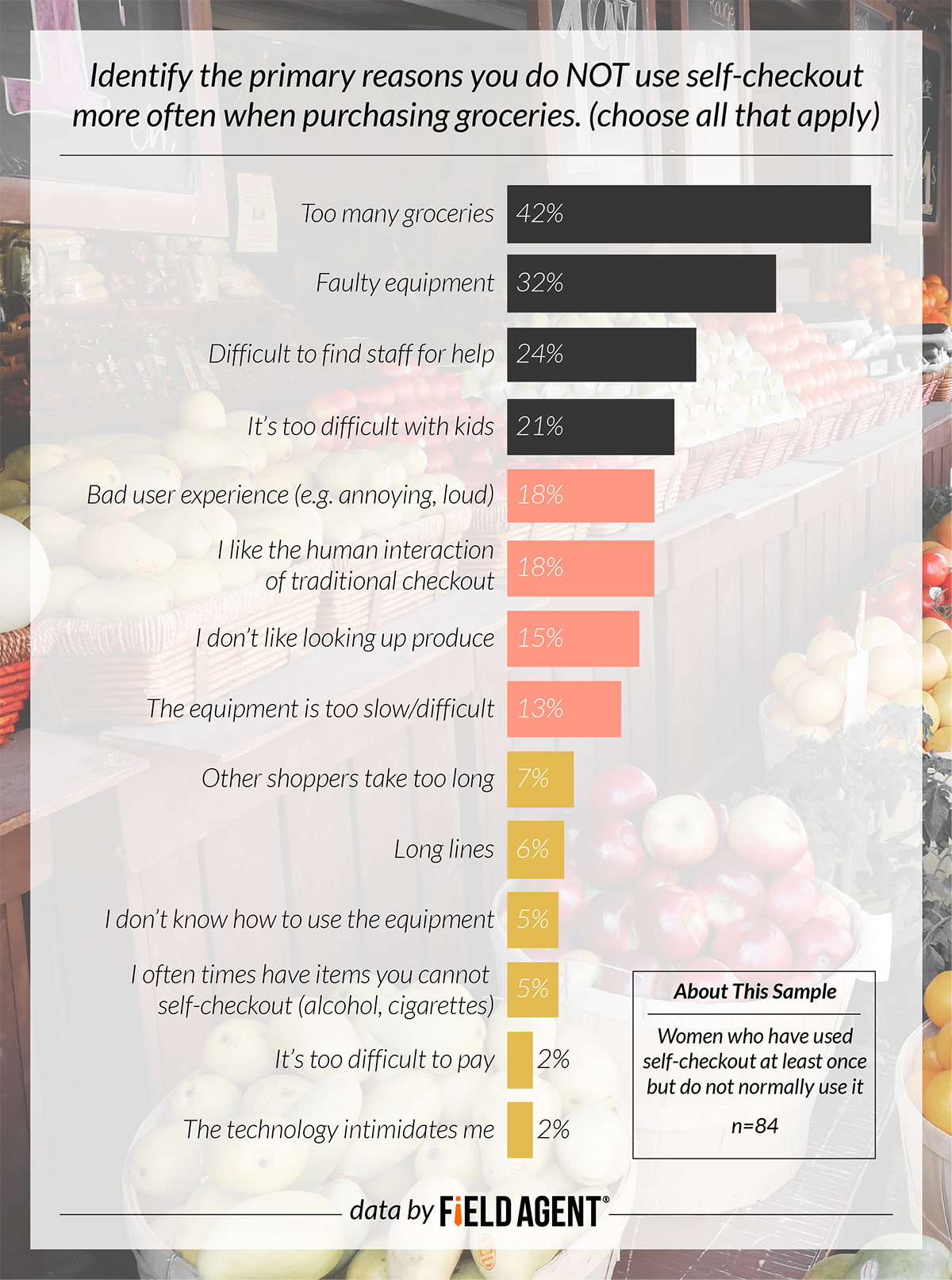 Identify the primary reasons you do not use self-checkout more often when purchasing groceries.