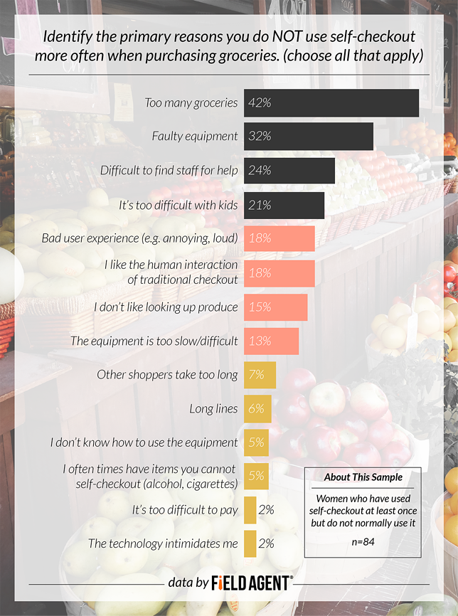 Identify the primary reasons you do NOT use self-checkout more often when purchasing groceries. [GRAPH]