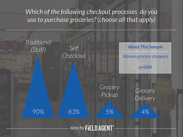 Which of the following checkout processes do you use to purchase groceries? [GRAPH]