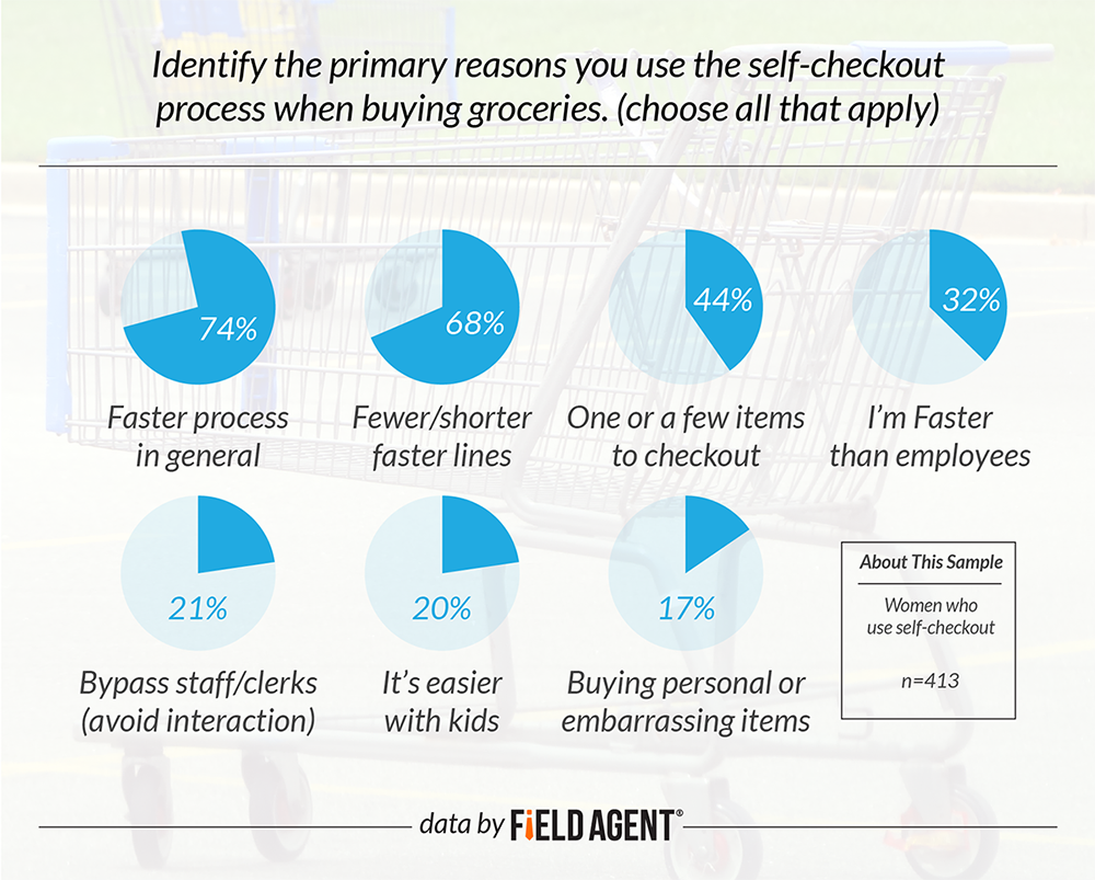 Identify the primary reasons you use the self-checkout process when buying groceries.