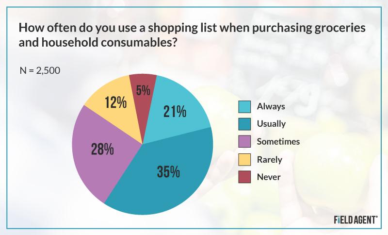 Shopping List Chart