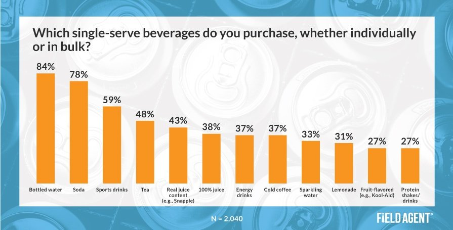 Purchased Single-Serve Beverages Insight