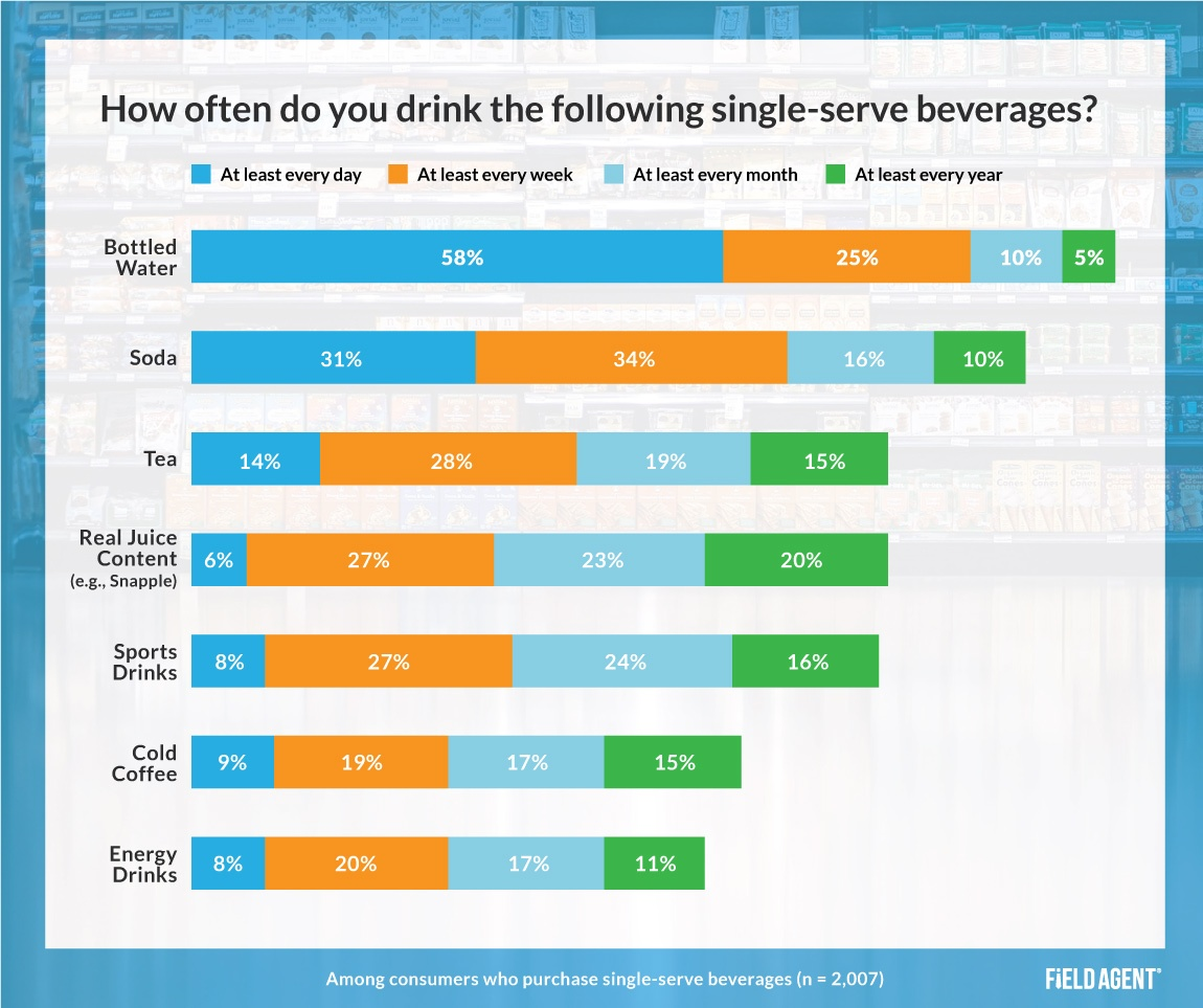 Single-Serve Beverages Frequency Insight