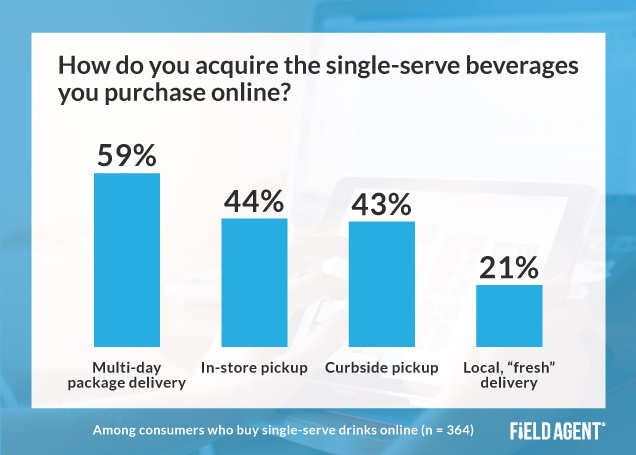 Online Single-Serve Beverages Insight