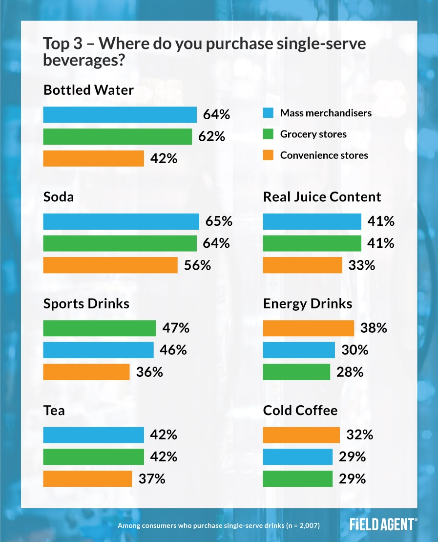 Single-Serve Beverage Retailers Insight