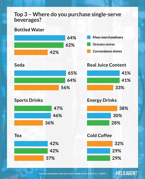 Single-Serve Beverage Retailers Insight