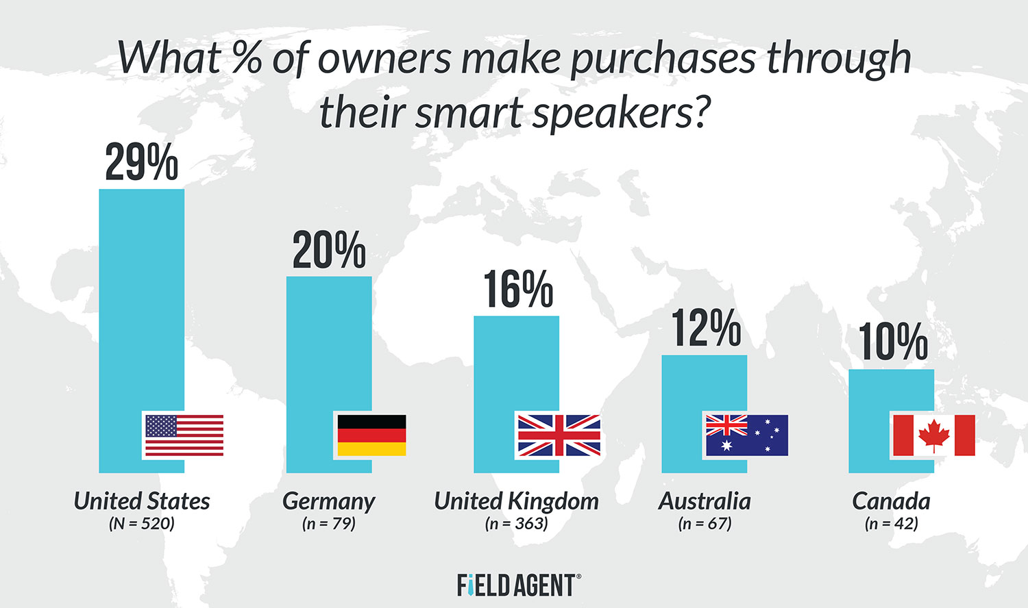 Smart-Speakers-Global