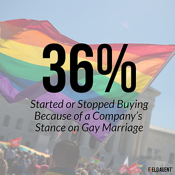36% Started or Stopped Buying Because of a Company's Stance on Gay Marriage