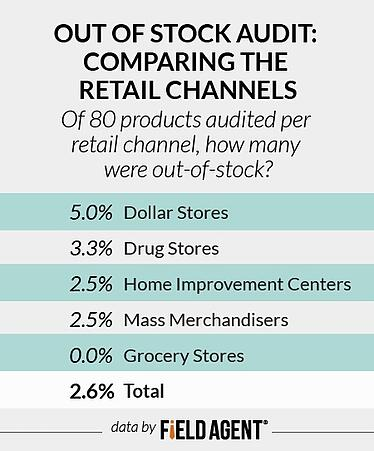 Spring Cleaning: Which Retailers Will Mop Up the Competition?