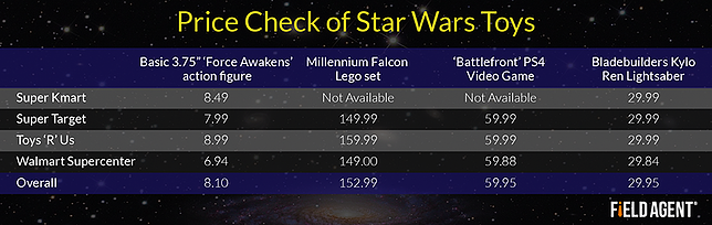 Price Check of Star Wars Toys [CHART]