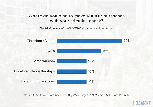 Stimulus Check Major Purchase Location