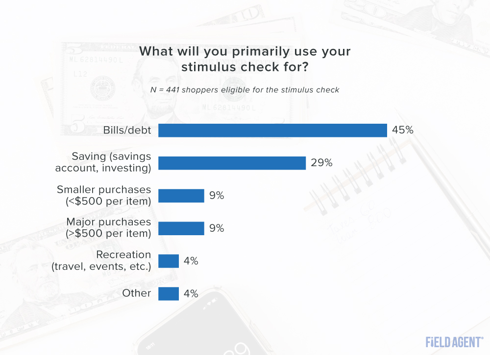 Stimulus Check Primary Use