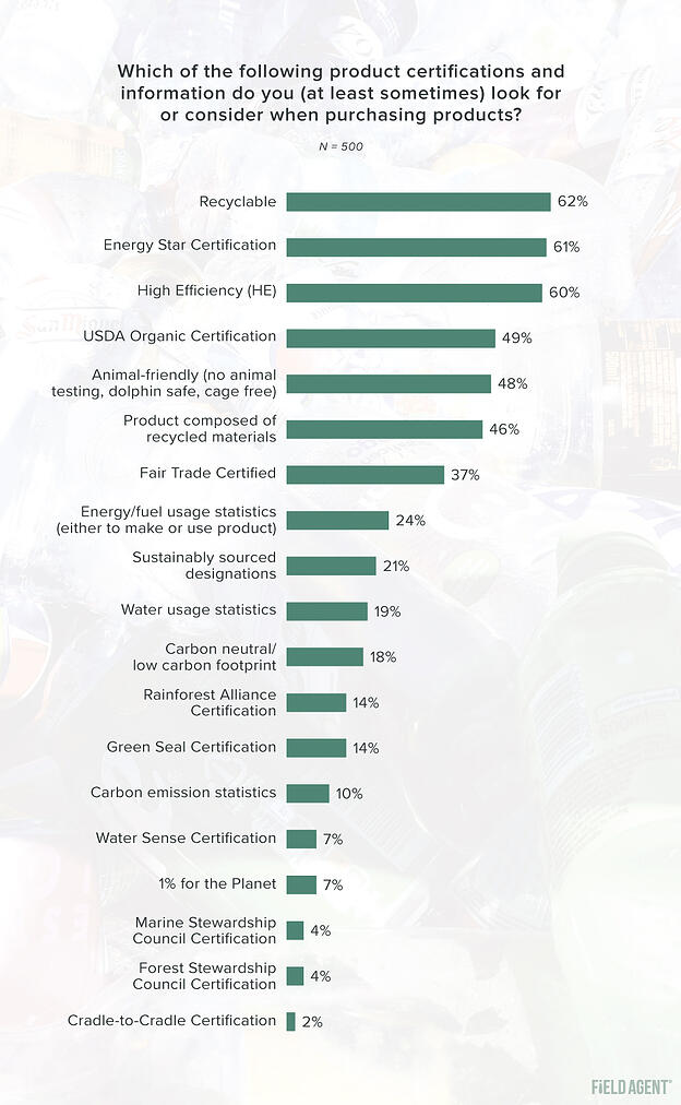 Sustainability Survey Product Certifications