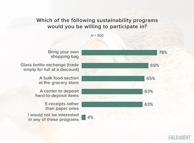 Sustainability Survey Programs