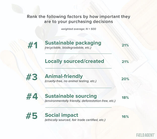 Sustainability-Survey-ranked-purchasing-decisions3
