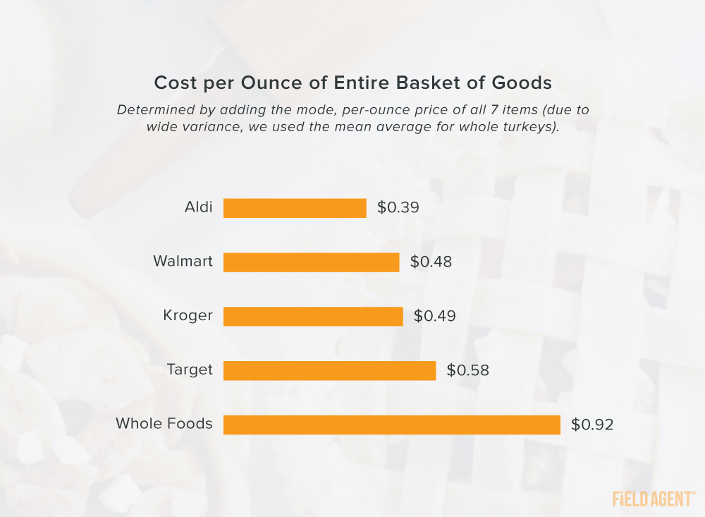 Thanksgiving 2020 Cost per Ounce Graphic