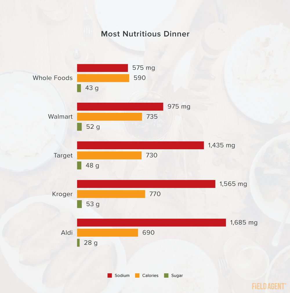 Thanksgiving 2020 Most Nutritious Dinner graphic