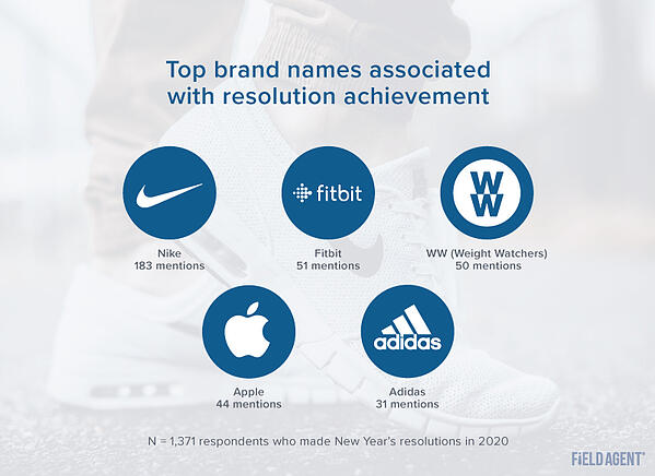 Top Brands for 2020 Resolutions