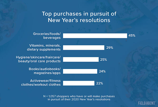 Top Purchases for 2020 Resolutions