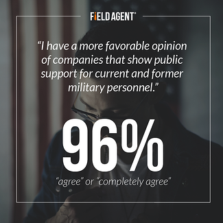 """I have a more favorable opinion of companies that show public support for current and former military personnel."" 96% ""agree"" or ""completely agree"""