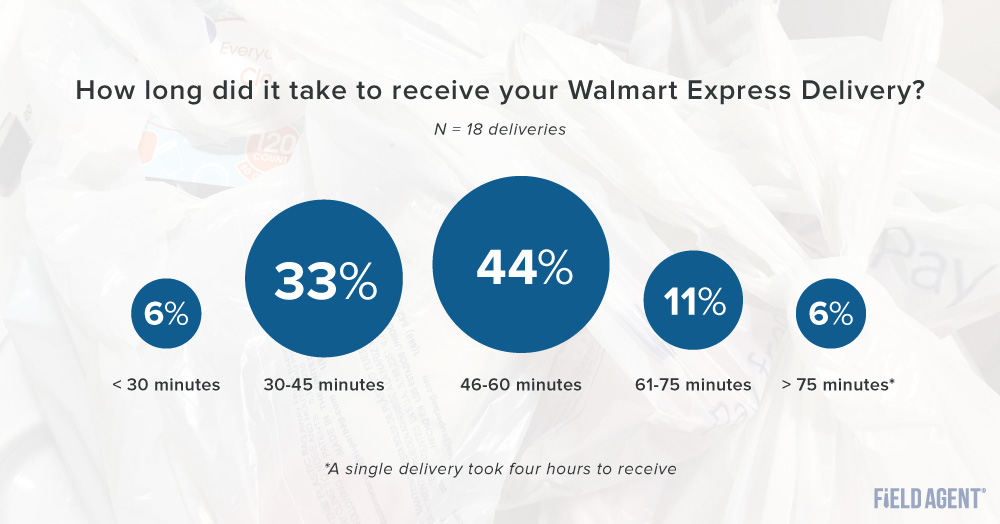 Walmart Express Delivery - Delivery Times Graph