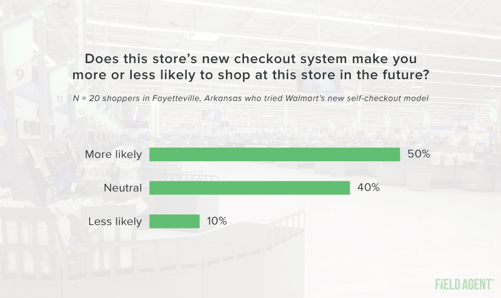Walmart Self-Checkout Store More or Less Likely