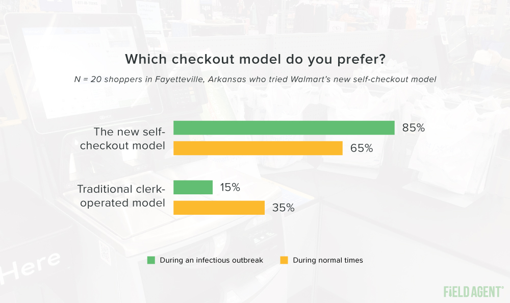 Walmart Self-Checkout Store Preferred Checkout Model