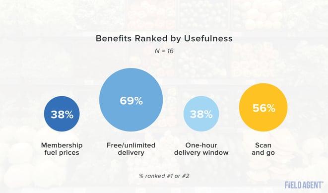 Walmart+ benefits ranked by usefulness graph