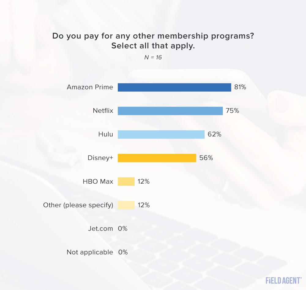 Walmart+ other memberships graph