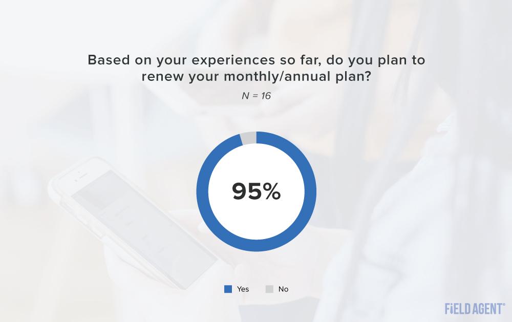 Walmart+ plan to renew subscription graph