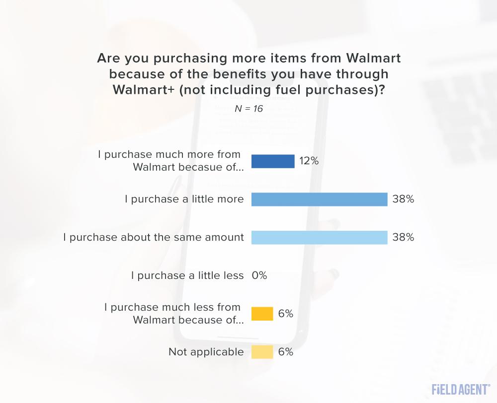 Walmart+ purchasing more graph
