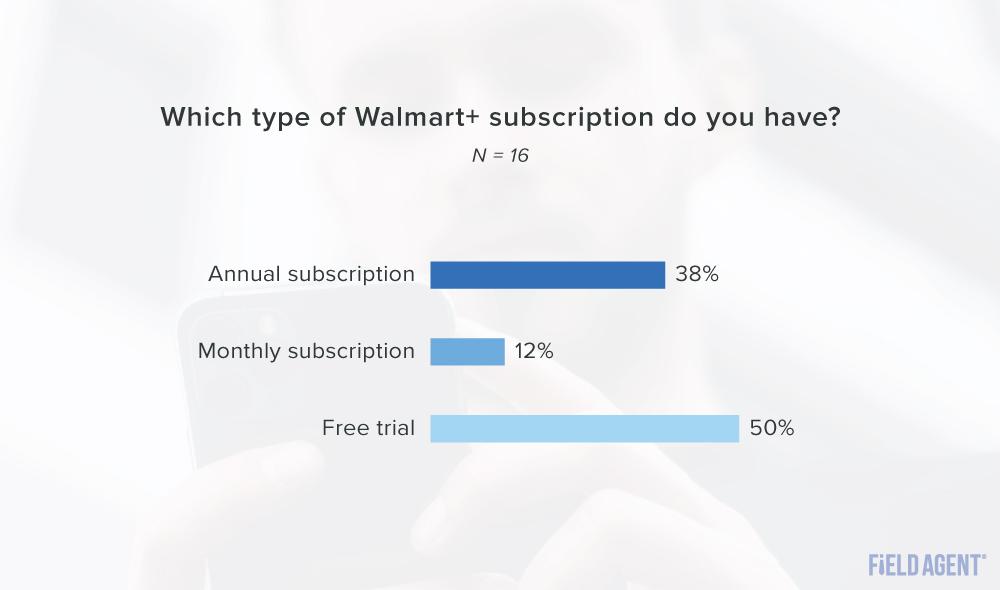 Walmart+ subscription type graph