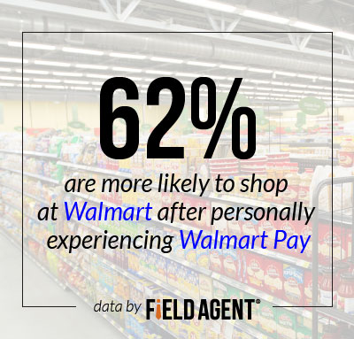 62% are  more likely to shop at Walmart after personally experiencing Walmart Pay