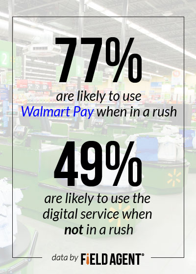 77% indicated they're particularly likely to use the digital service when in a rush, compared to 49% when not in a rush