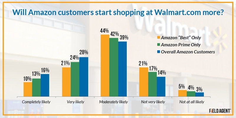 Will Amazon customers start shopping at Walmart.com more? [GRAPH]
