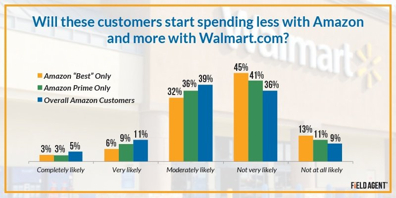 Will these customers start spending less with Amazon and more with Walmart.com? [GRAPH]