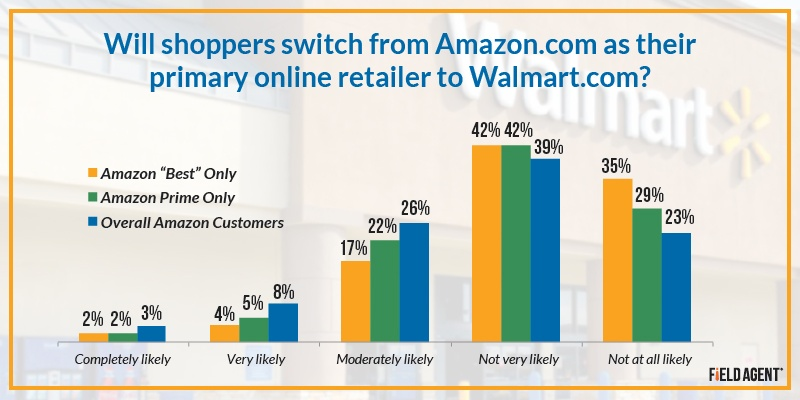 Will shoppers switch from Amazon.com as their primary online retailer to Walmart.com? [GRAPH]
